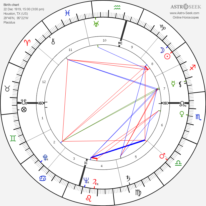 Valerie Bettis - Astrology Natal Birth Chart