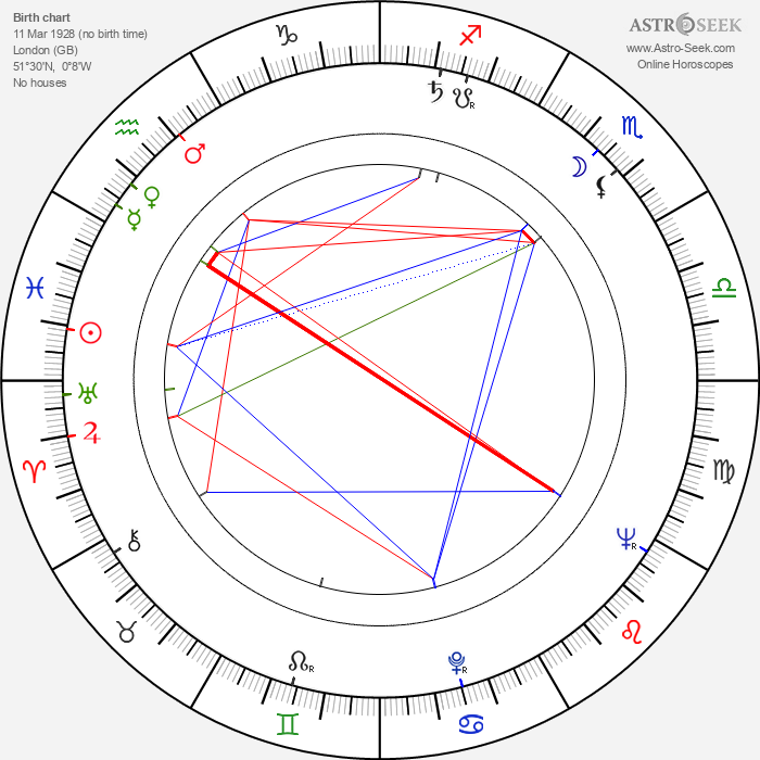 Valerie French - Astrology Natal Birth Chart