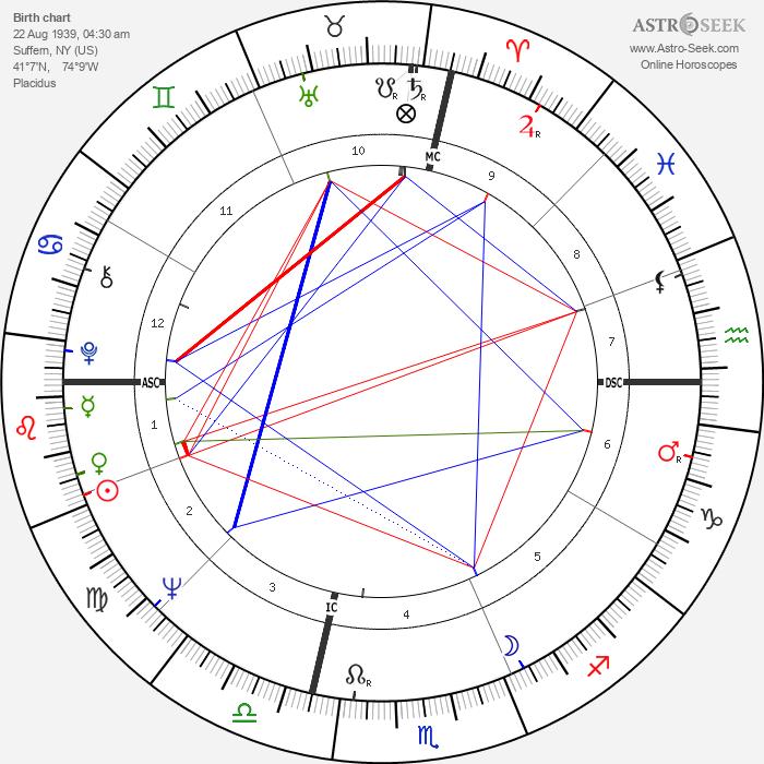 Valerie Harper - Astrology Natal Birth Chart