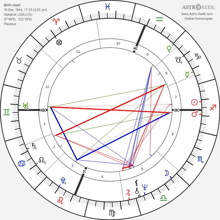 Valerie Jeanne Percy - Astrology Natal Birth Chart