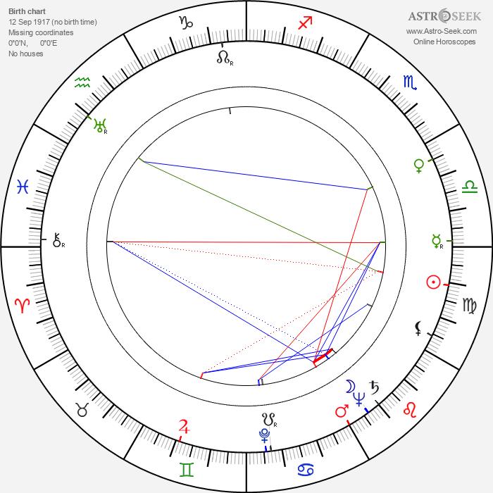 Valerie Kaplanová - Astrology Natal Birth Chart