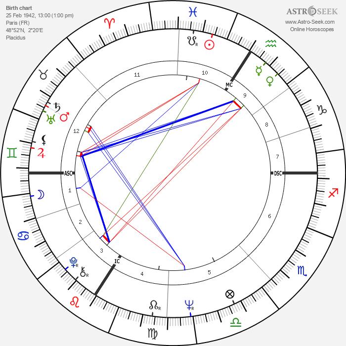 Valérie Lagrange - Astrology Natal Birth Chart