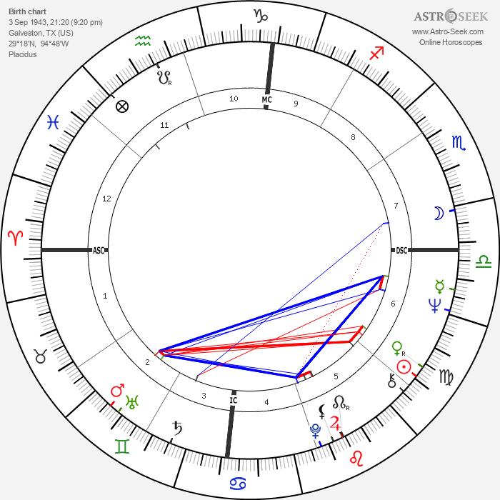 Valerie Perrine - Astrology Natal Birth Chart