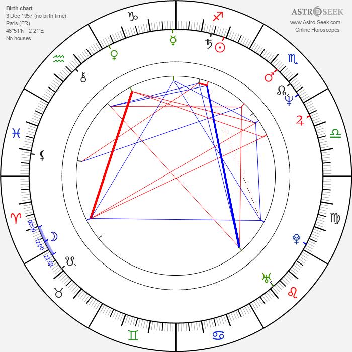 Valérie Quennessen - Astrology Natal Birth Chart
