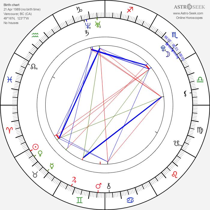 Valerie Tian - Astrology Natal Birth Chart