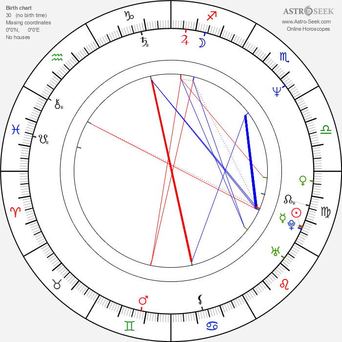 Valerij Balajan - Astrology Natal Birth Chart