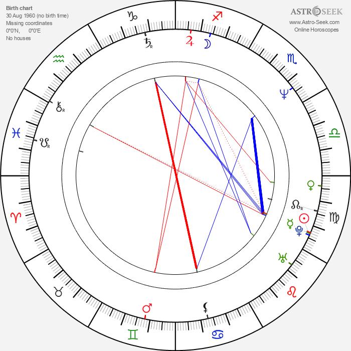Valerij Balajan - Astrology Natal Birth Chart