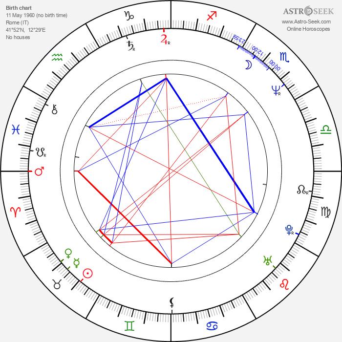 Valerio Jalongo - Astrology Natal Birth Chart