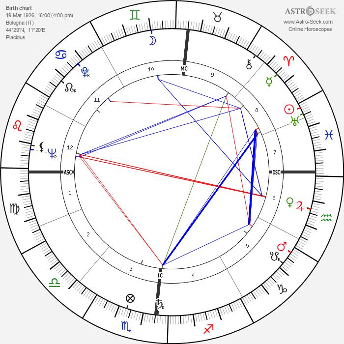 Valerio Zurlini - Astrology Natal Birth Chart