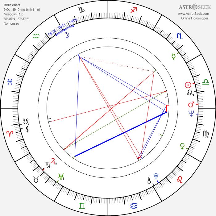 Valeriy Nosik - Astrology Natal Birth Chart