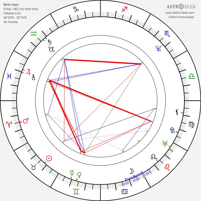 Valeriy Todorovskiy - Astrology Natal Birth Chart