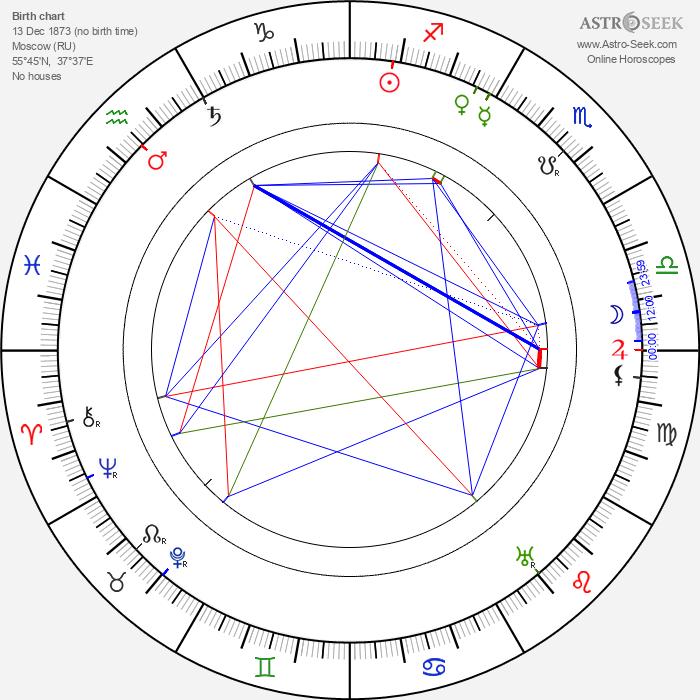 Valery Bryusov - Astrology Natal Birth Chart