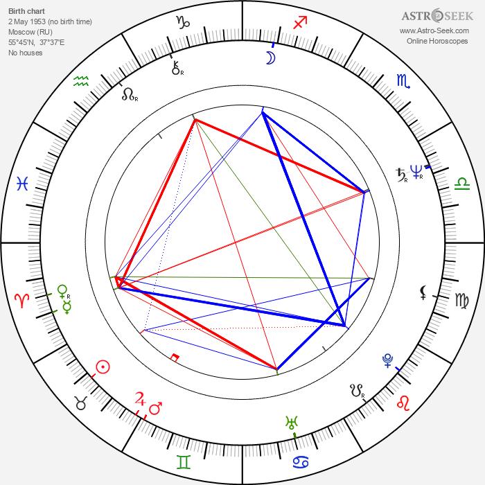 Valery Gergiev - Astrology Natal Birth Chart