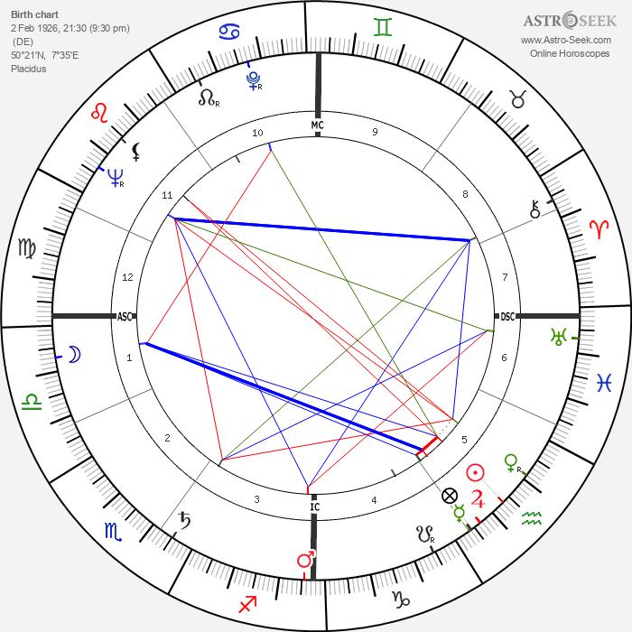Valéry Giscard d'Estaing - Astrology Natal Birth Chart