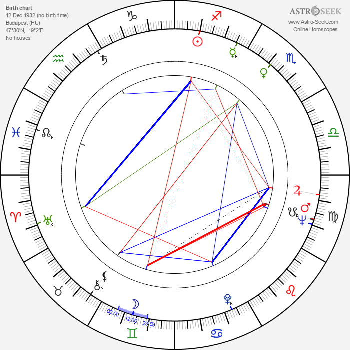 Vali Korompai - Astrology Natal Birth Chart