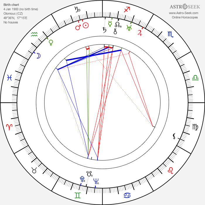 Valja Petrová - Astrology Natal Birth Chart
