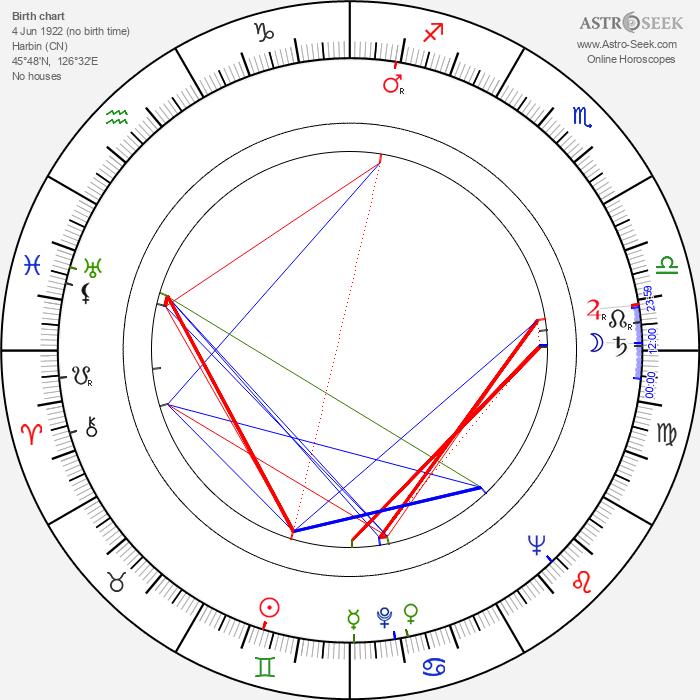 Valja Stýblová - Astrology Natal Birth Chart