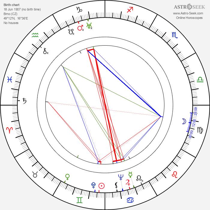 Valtr Taub - Astrology Natal Birth Chart