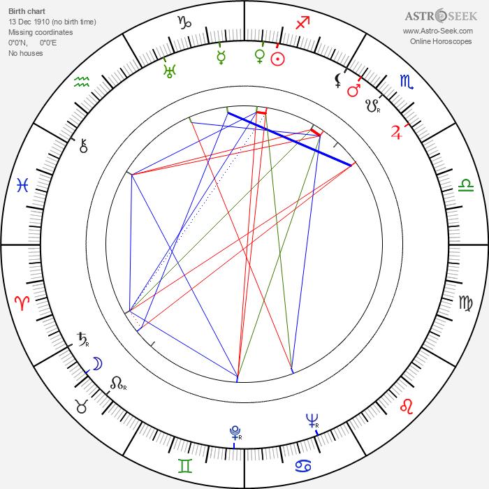 Van Heflin - Astrology Natal Birth Chart