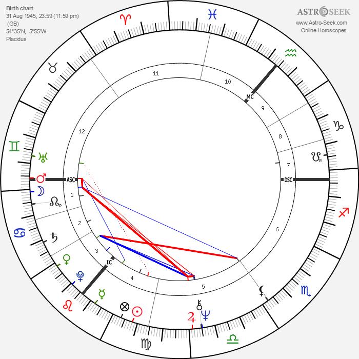 Van Morrison - Astrology Natal Birth Chart
