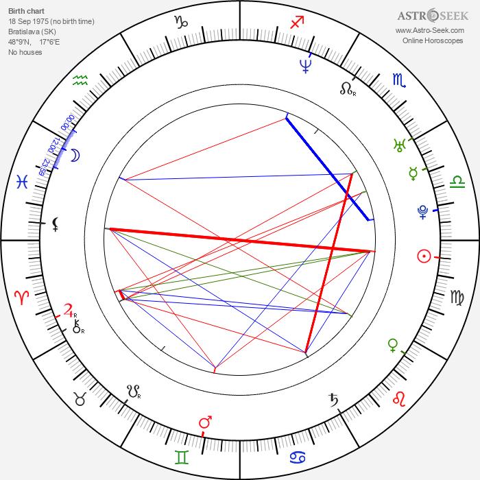 Vanda Růžičková - Astrology Natal Birth Chart