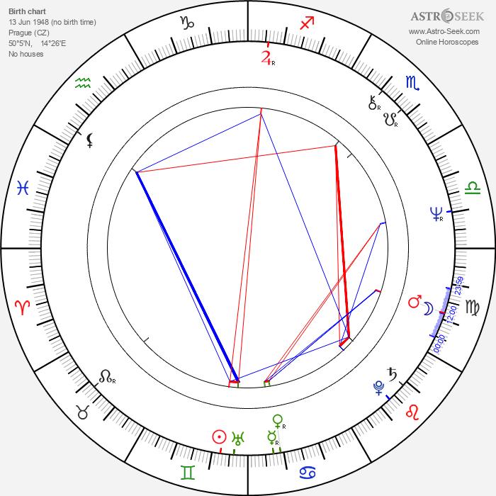 Vanda Švarcová - Astrology Natal Birth Chart