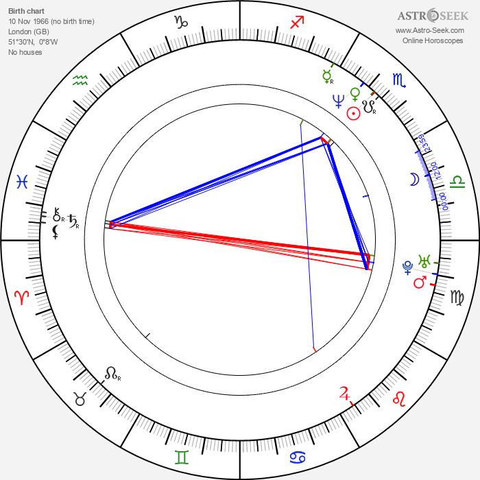 Vanessa Angel - Astrology Natal Birth Chart