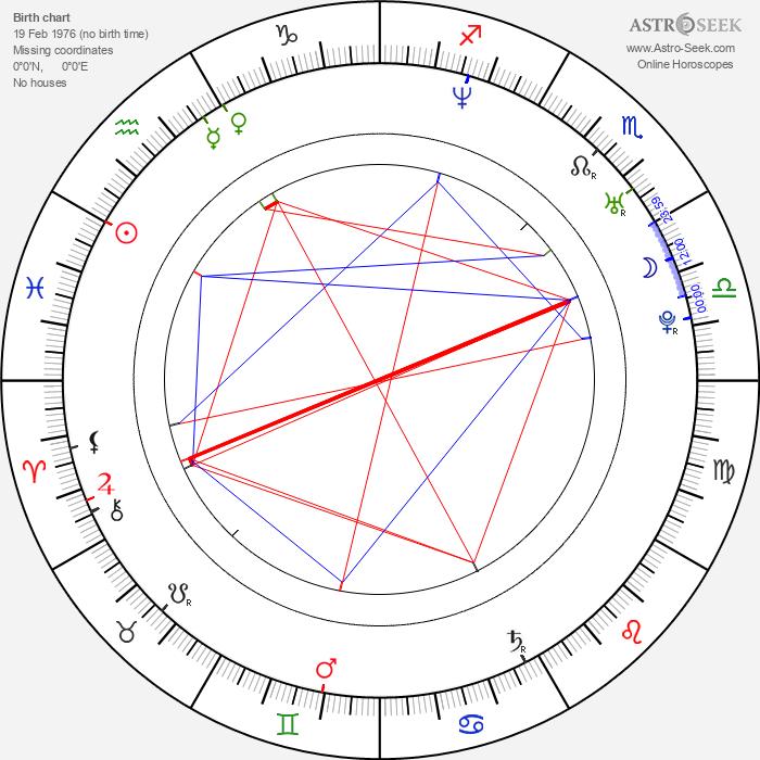 Vanessa Guzmán - Astrology Natal Birth Chart