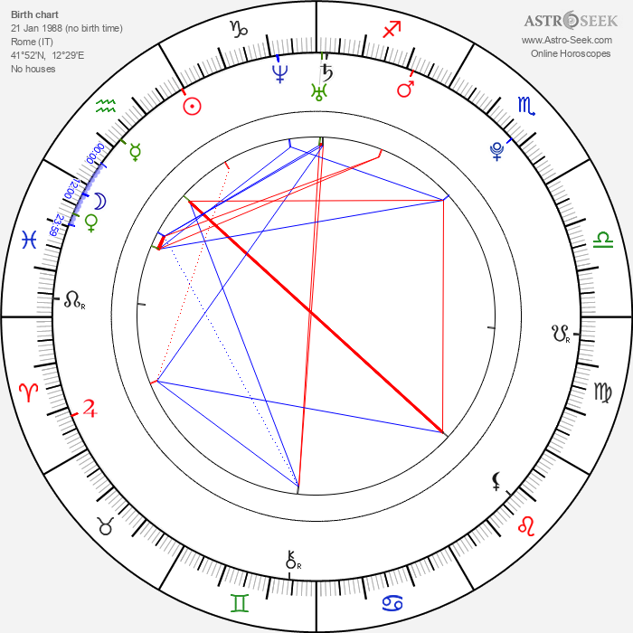 Vanessa Hessler - Astrology Natal Birth Chart