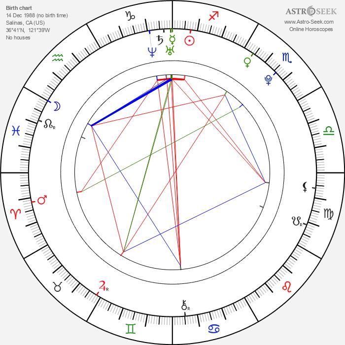 Vanessa Hudgens - Astrology Natal Birth Chart