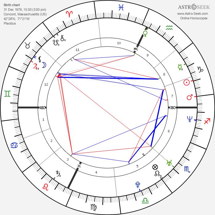 Vanessa Kerry - Astrology Natal Birth Chart