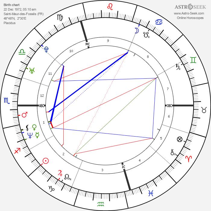 Vanessa Paradis - Astrology Natal Birth Chart
