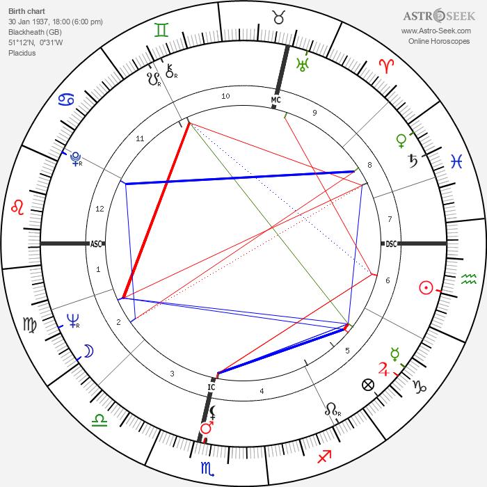 Vanessa Redgrave - Astrology Natal Birth Chart