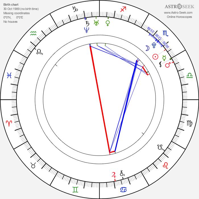 Vanessa White - Astrology Natal Birth Chart