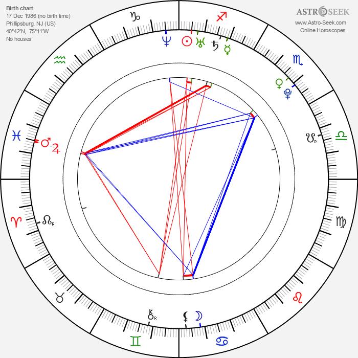 Vanessa Zima - Astrology Natal Birth Chart