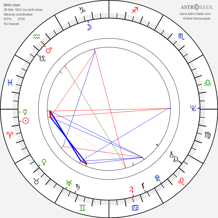 Vangelis - Astrology Natal Birth Chart