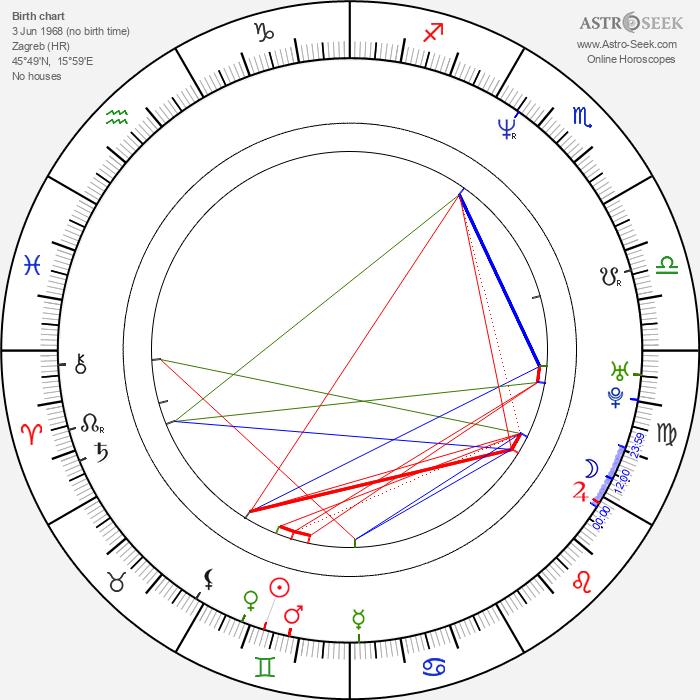 Vanja Cernjul - Astrology Natal Birth Chart