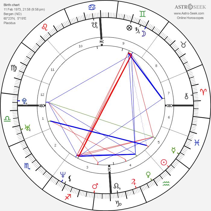 Varg Vikernes - Astrology Natal Birth Chart
