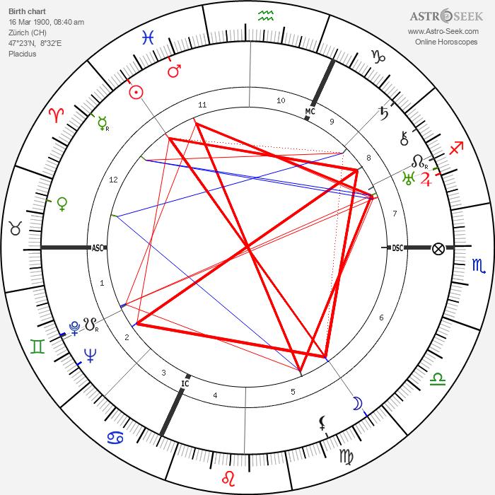 Varlin - Astrology Natal Birth Chart
