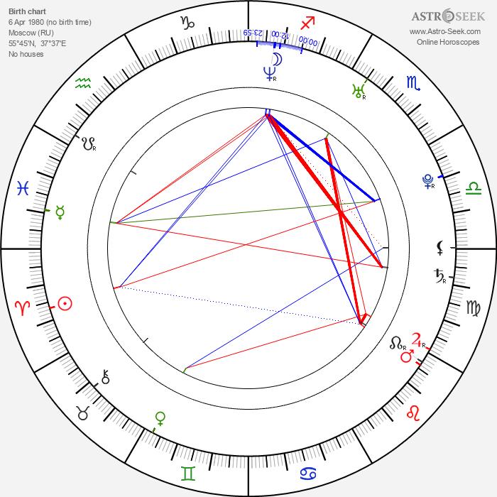 Varvara Koroleva - Astrology Natal Birth Chart