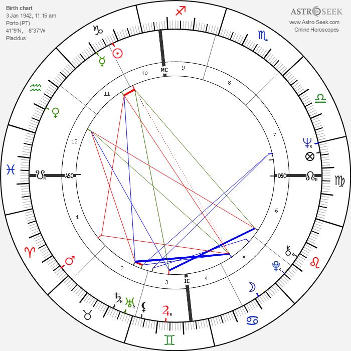 Vasco Graça Moura - Astrology Natal Birth Chart