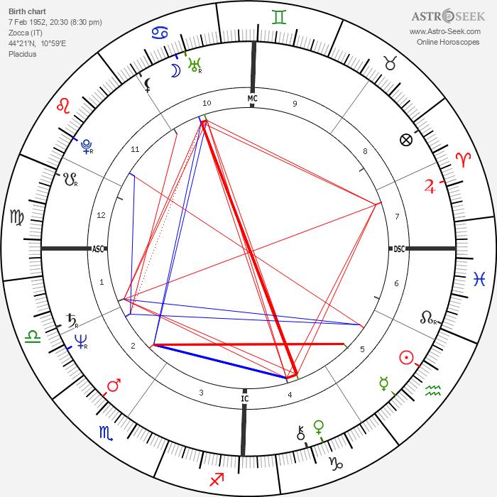 Vasco Rossi - Astrology Natal Birth Chart