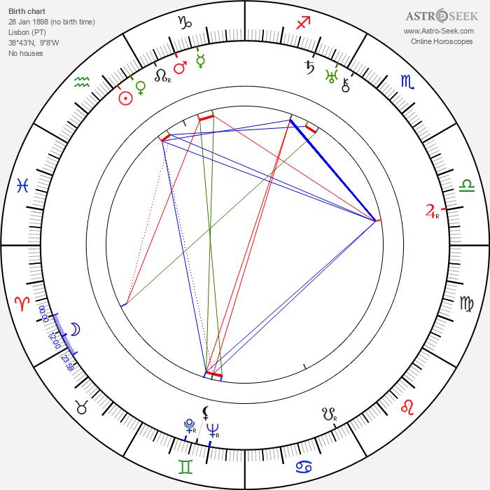 Vasco Santana - Astrology Natal Birth Chart