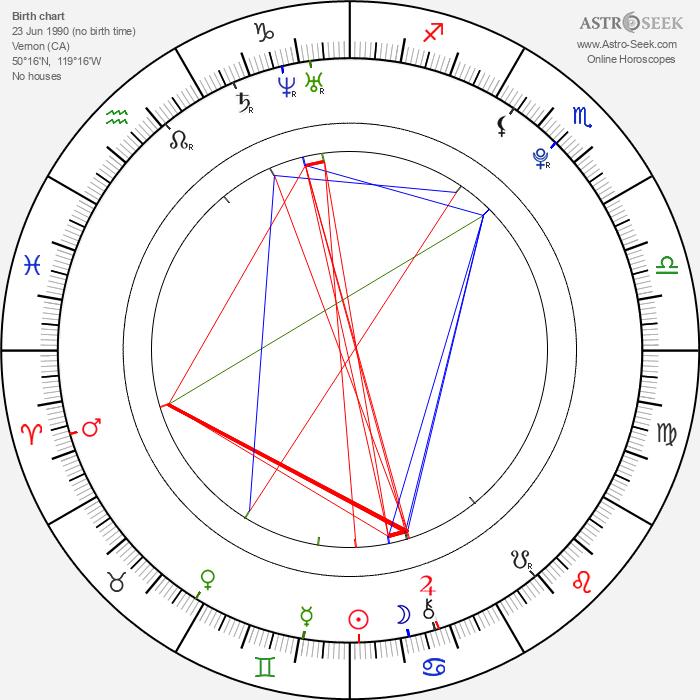 Vasek Pospisil - Astrology Natal Birth Chart