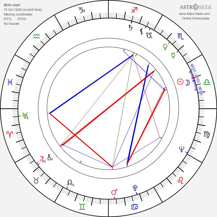 Vasek Simek - Astrology Natal Birth Chart