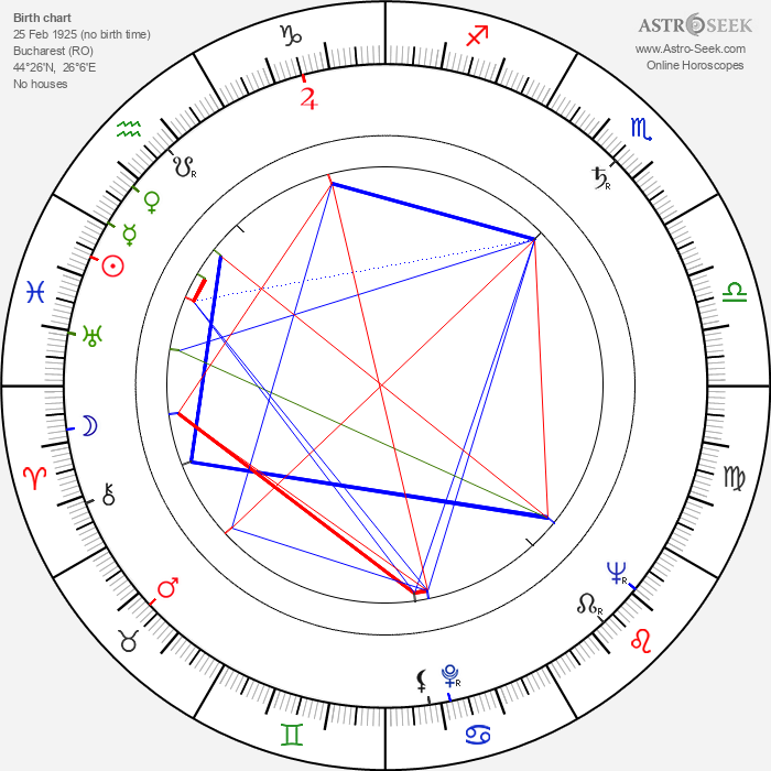 Vasile Nitulescu - Astrology Natal Birth Chart