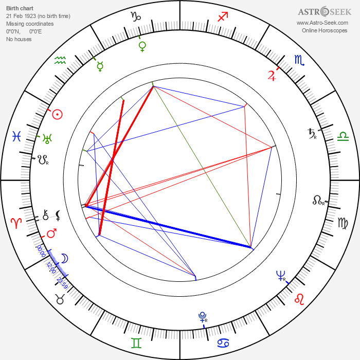 Vasili Levin - Astrology Natal Birth Chart
