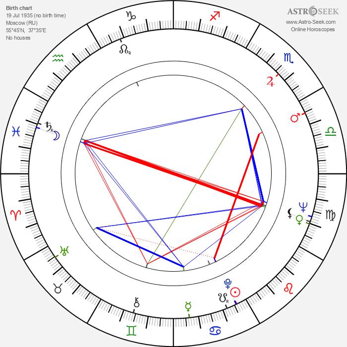 Vasili Livanov - Astrology Natal Birth Chart