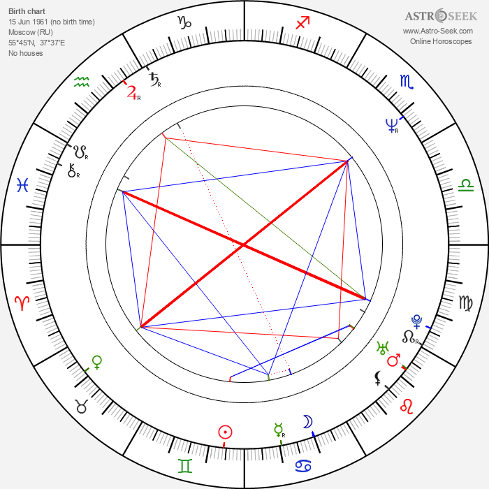 Vasili Pichul - Astrology Natal Birth Chart