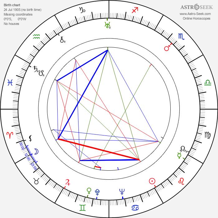 Vasili Pronin - Astrology Natal Birth Chart